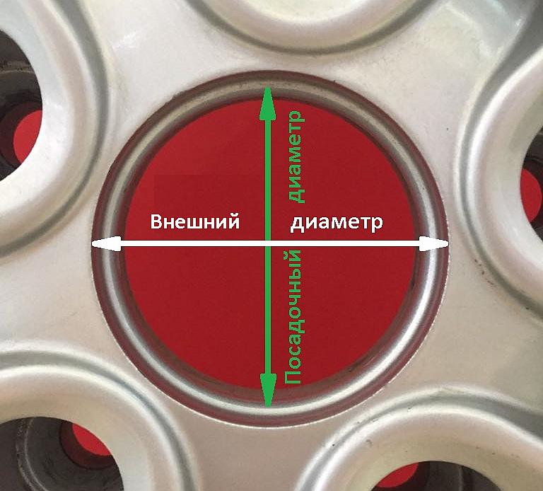Схема снятия замеров колпачка по диску